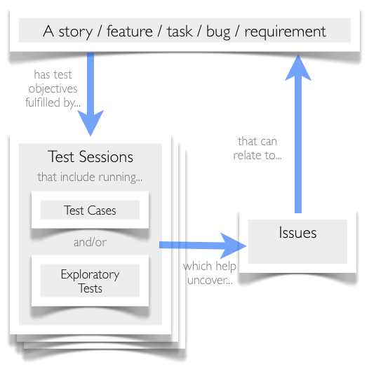 Session-Based Testing