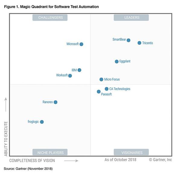 Gartner's Magic Quadrant Leader for Software Test Automation is
