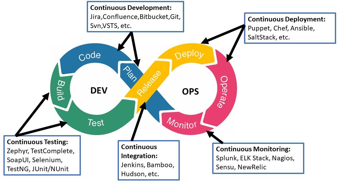 DevOps Testing Strategy: Benefits, Best Practices & Tools