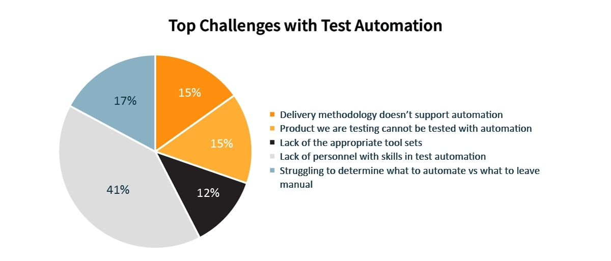 The Power of Automated Testing and Test Management with