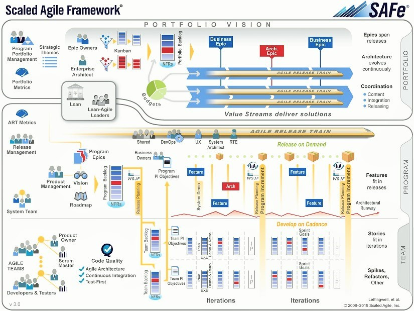 Diagram Of Agile Model Images - How To Guide And Refrence