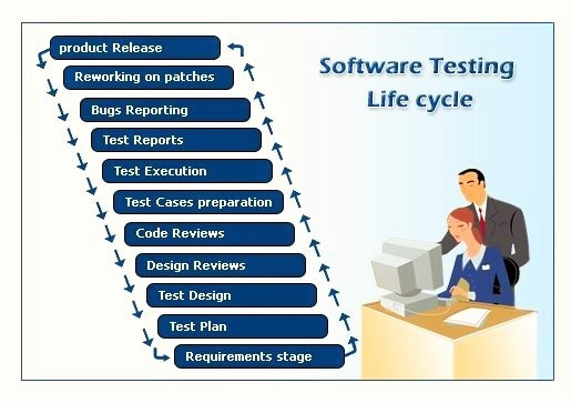 Test Automation Estimation Template Images Gallery >> Testing ...
