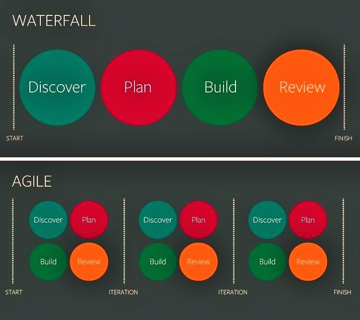 Transitioning from waterfall to agile tips for a smooth for Waterfall development strategy