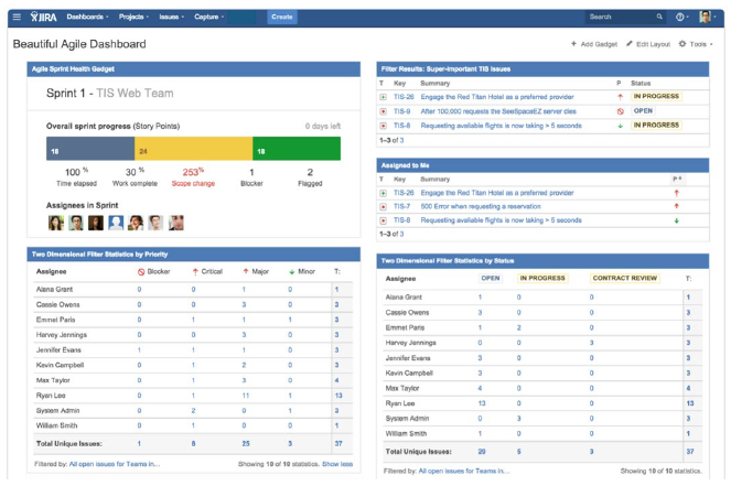 How to Scale Agile Across Departments with Jira | Zephyr